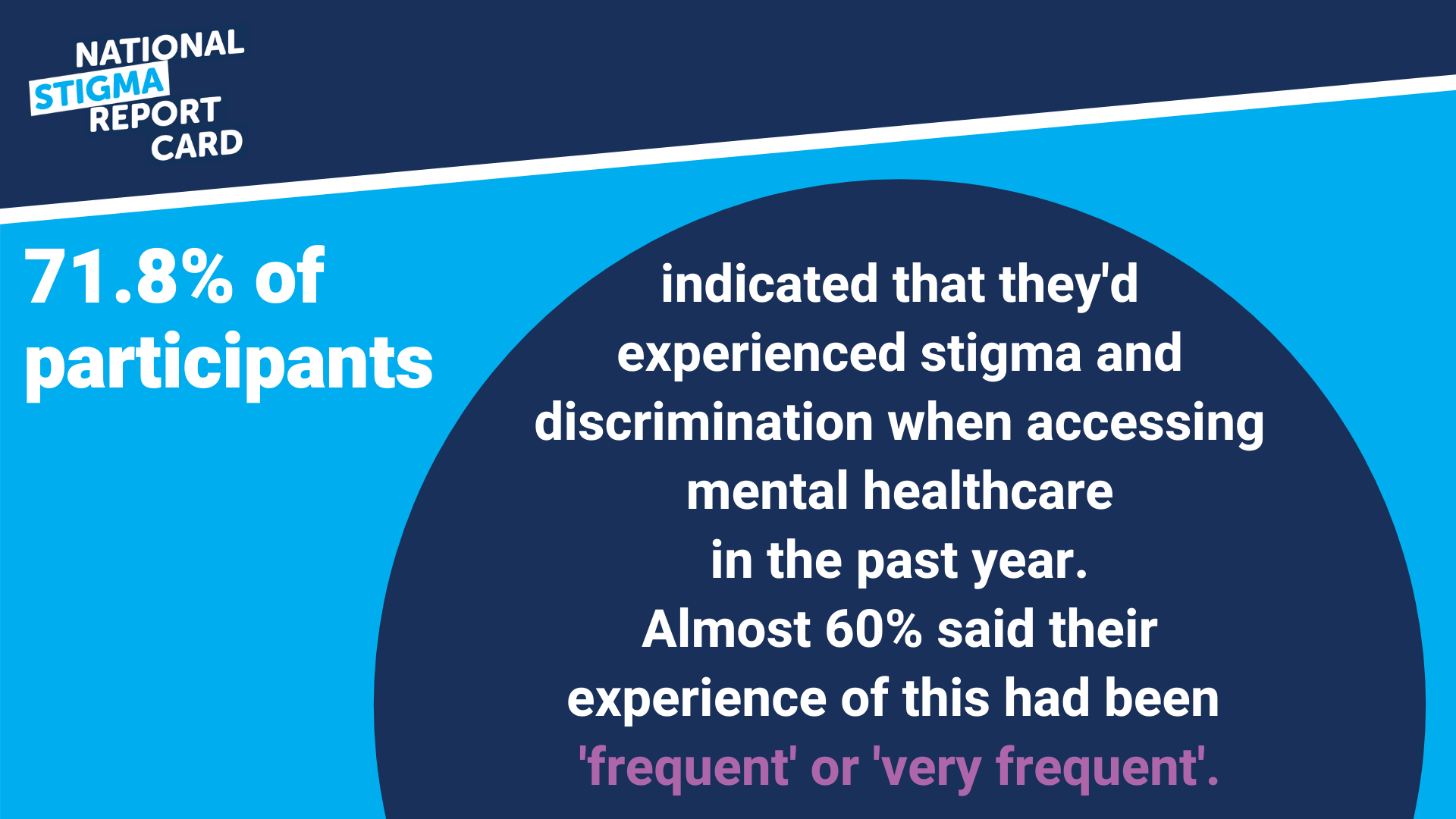 71.8% of participants indicated they'd experienced stigma when accessing mental healthcare in the past year.