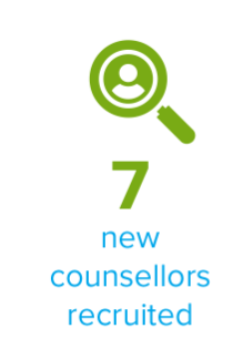 7 new counsellors recruited